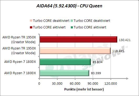 AIDA64: CPU Queen