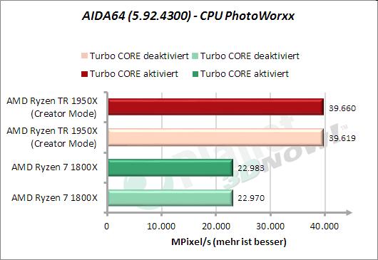 AIDA64: CPU PhotoWorxx