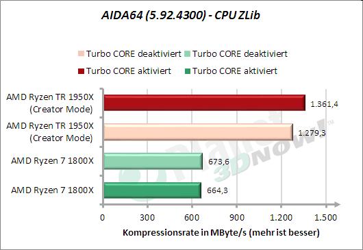 AIDA64: CPU ZLib