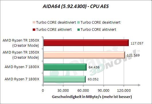 AIDA64: CPU AES