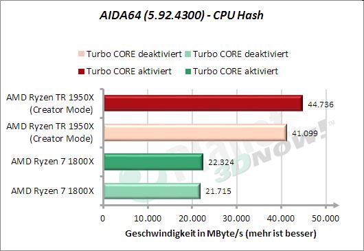 AIDA64: CPU Hash