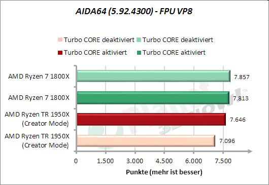 AIDA64: FPU VP8