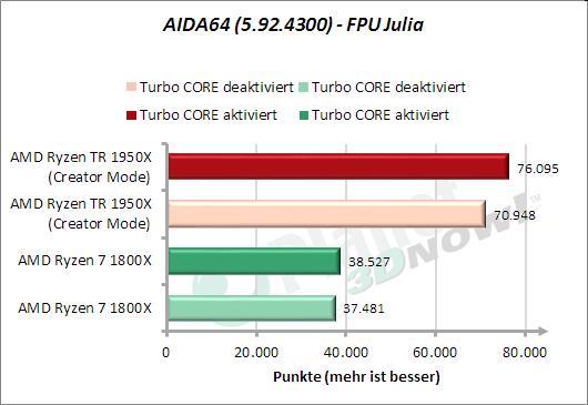 AIDA64: FPU Julia