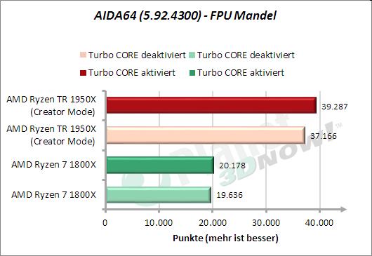 AIDA64: FPU Mandel