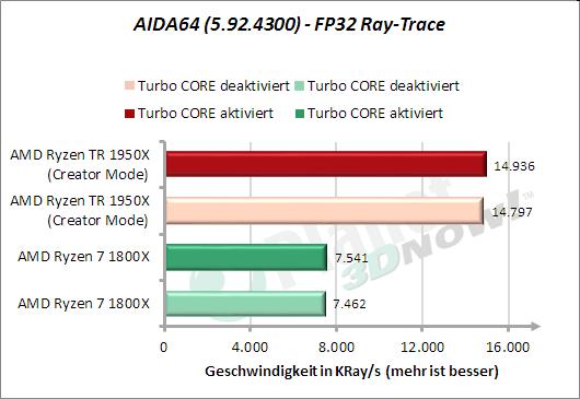 AIDA64: FP32 Ray-Trace