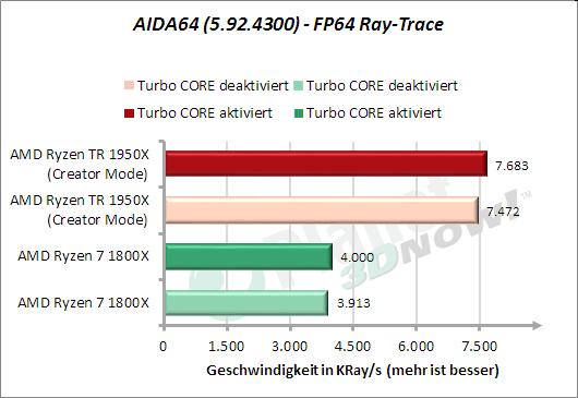 AIDA64: FP64 Ray-Trace