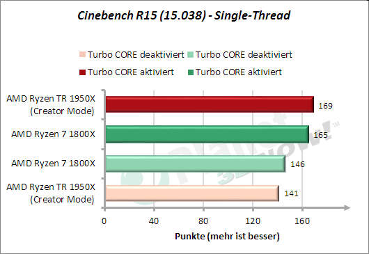 Cinebench R15 - Single-Thread