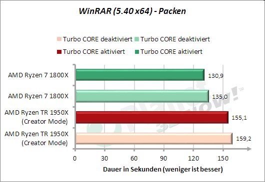 WinRAR - Packen