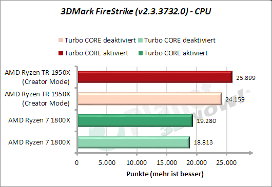 3DMark FireStrike - CPU