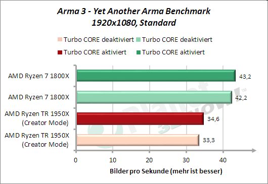 Arma3 - Yet Another Arma Benchmark