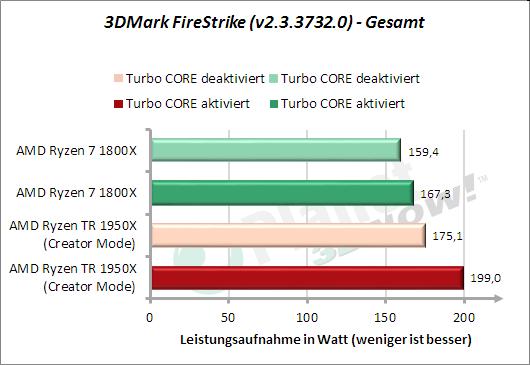3DMark FireStrike - Leistungsaufnahme