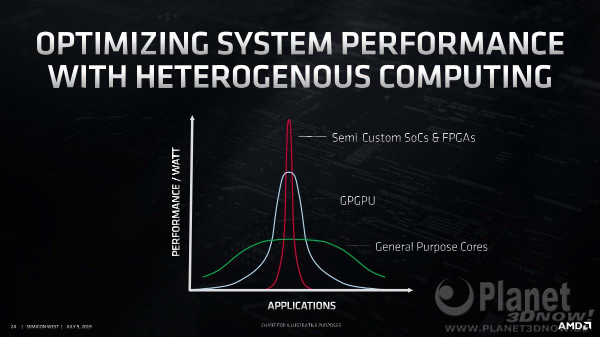 AMD-SEMICON-West-Presentation24