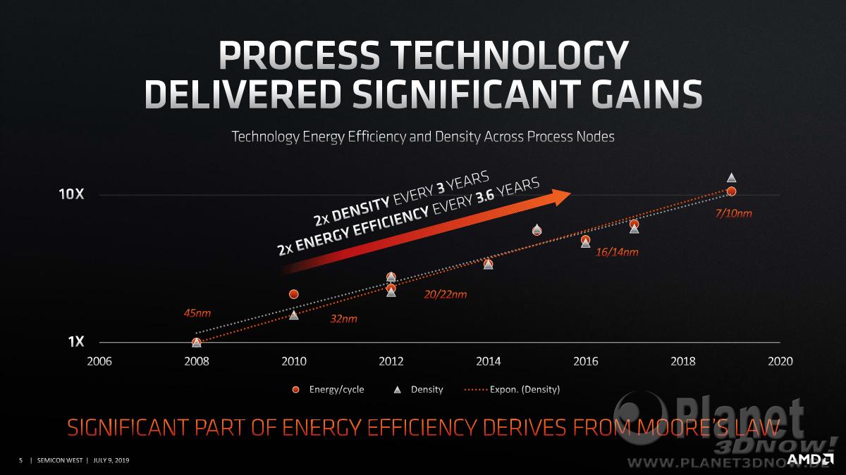 AMD-SEMICON-West-Presentation5