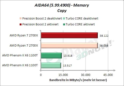 AIDA64 – Memory – Kopieren