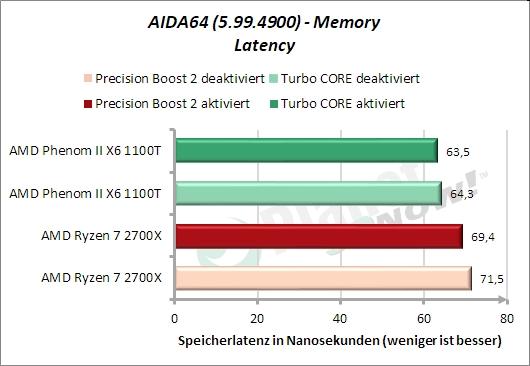 AIDA64 – Memory – Latenz