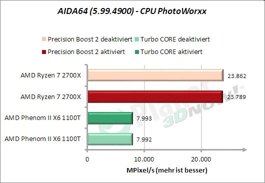 AIDA64 – CPU PhotoWorxx