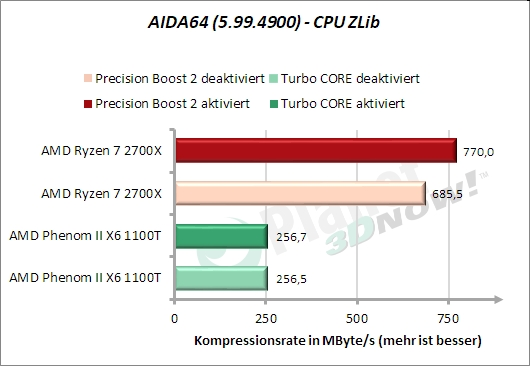 AIDA64 – CPU ZLib