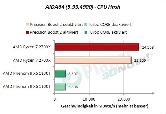 AIDA64 – CPU Hash