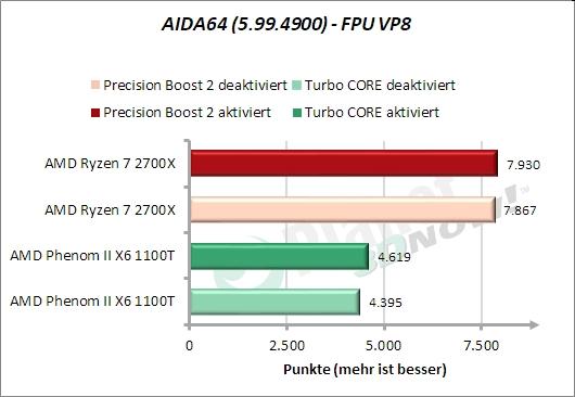 AIDA64 – FPU VP8
