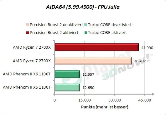 AIDA64 – FPU Julia