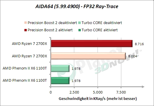AIDA64 – FP32 Ray-Trace