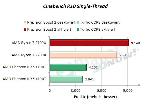 Cinebench - 1 Thread