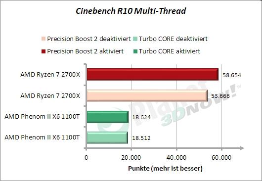 Cinebench - x Threads