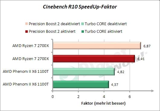 Cinebench - SpeedUp-Faktor