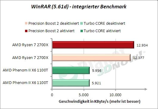 WinRAR-Benchmark