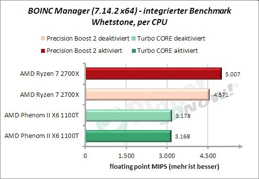 BOINC-Manager: Whetstone