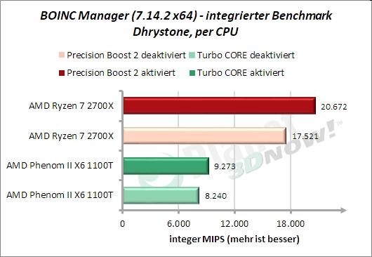 BOINC-Manager: Dhrystone