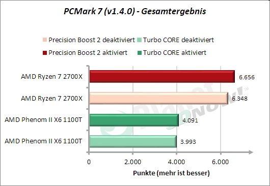 PCMark 7: Gesamtergebnis