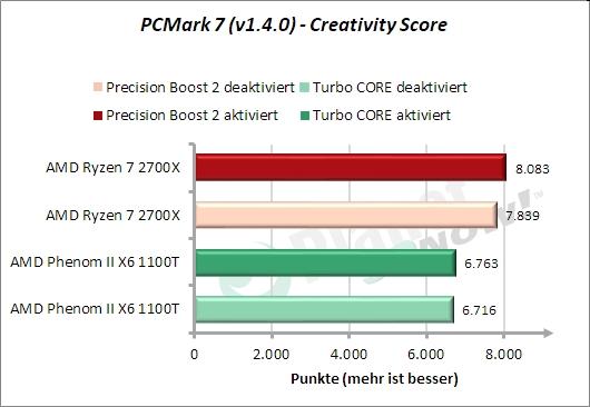 PCMark 7: Creativity-Suite