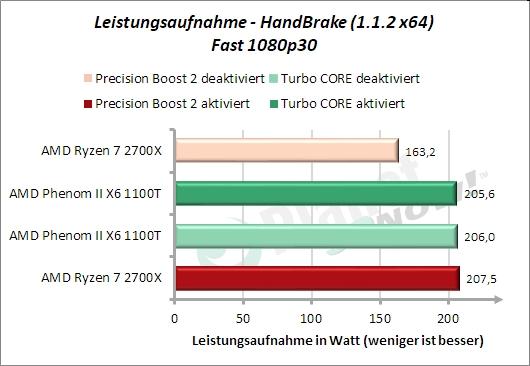 Leistungsaufnahme HandBrake Fast 1080p30