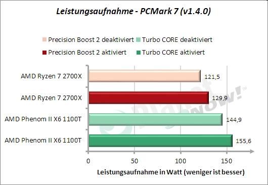 Leistungsaufnahme PCMark 7