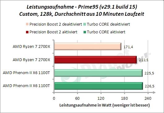 Leistungsaufnahme Prime95 128k
