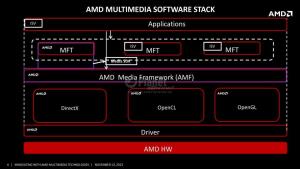 04 AMD Media SDK