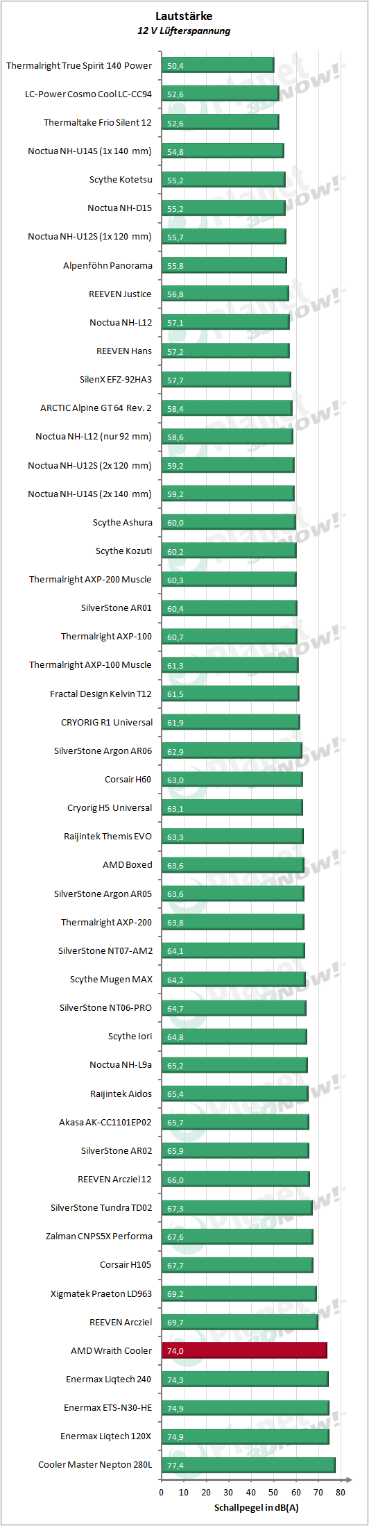 AMD_Wraith_Cooler_12V