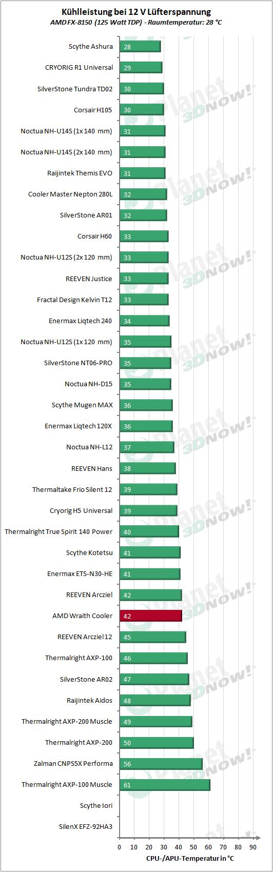 AMD_Wraith_Cooler_12V_125W