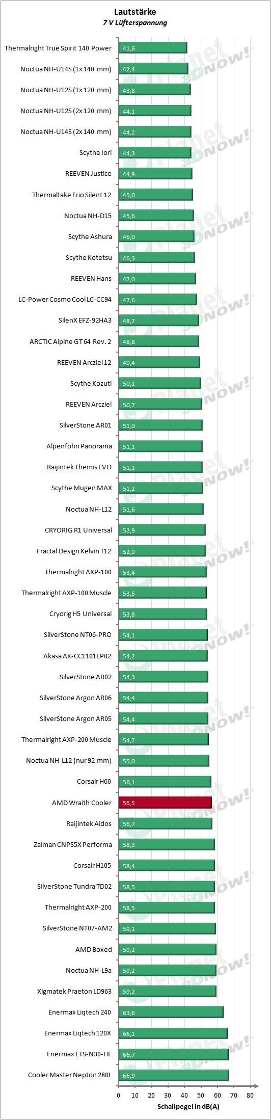 AMD_Wraith_Cooler_7V