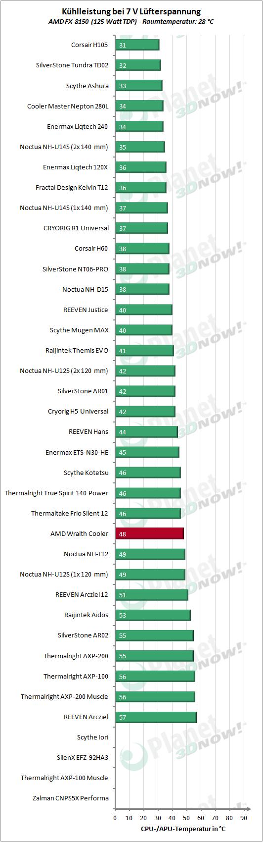 AMD_Wraith_Cooler_7V_125W