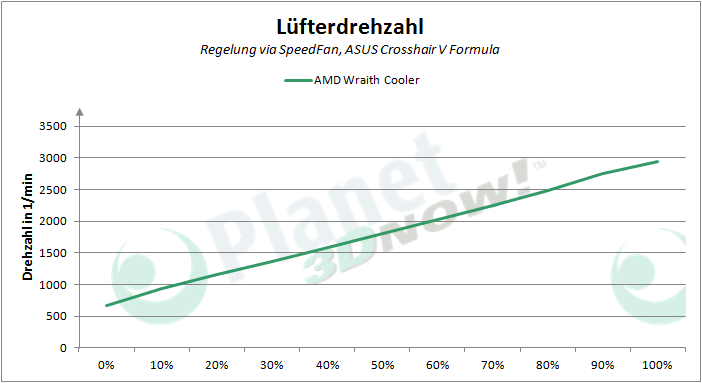 AMD_Wraith_Cooler_PWM_Luefterdrehzahl