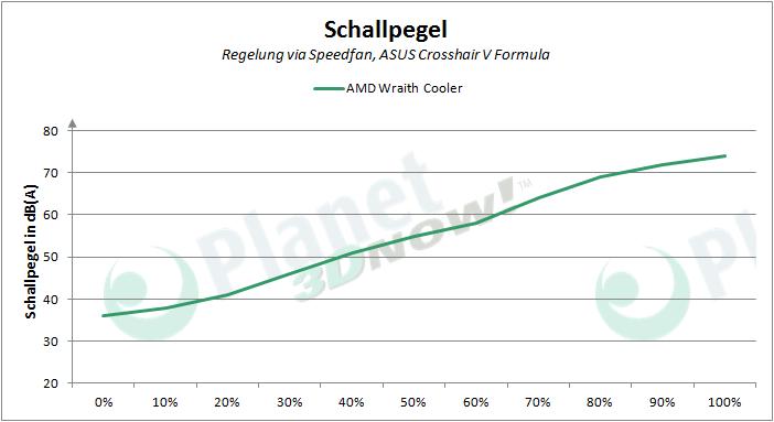 AMD_Wraith_Cooler_PWM_Schallpegel