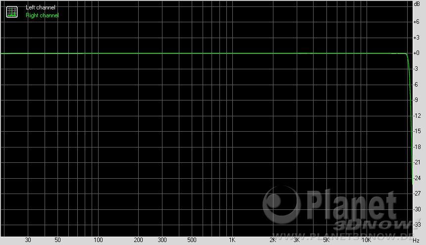 ASRock X370 Taichi - Onboard Audio Qualität