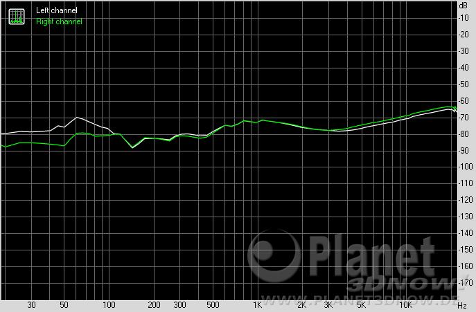 ASRock X570 Phantom Gaming X: Stereo Crosstalk