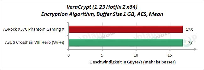 VeraCrypt - AES Mean