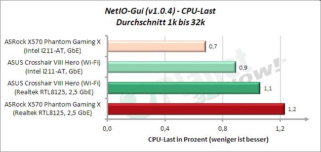 NetIO: CPU-Last