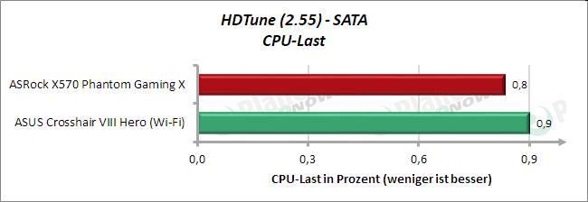 HD Tune: SATA CPU-Last