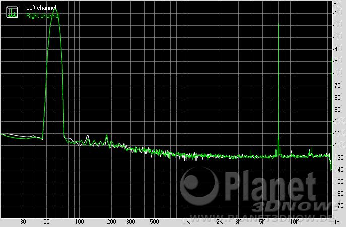 ASUS Crosshair VIII Hero (Wi-Fi): Intermodulation Distortion