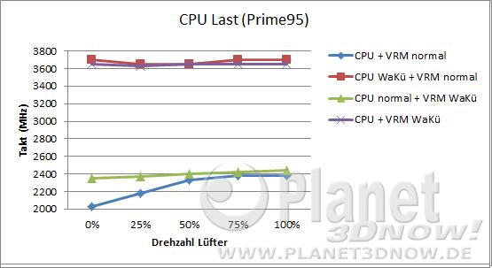 Hinterlüftung: CPU-Takt Last